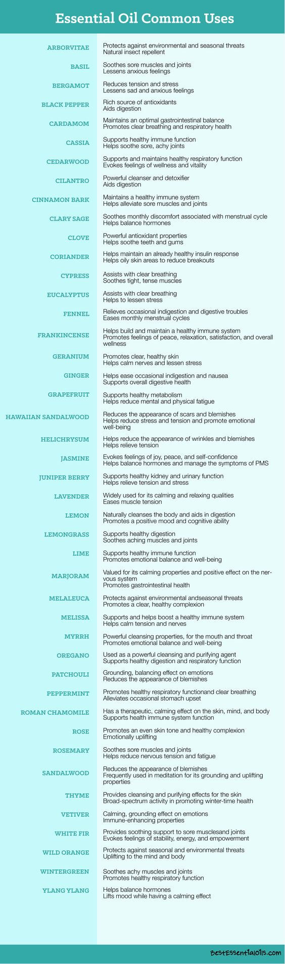 picture regarding Printable List of Essential Oils and Their Uses identify 8 Should-Contain Charts toward Crank out Yourself an Imperative Oil Advisor