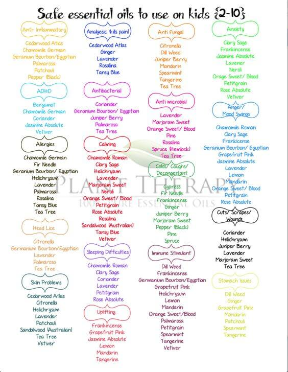 photograph relating to Essential Oils Chart Printable named 8 Really should-Consist of Charts in the direction of Crank out Oneself an Imperative Oil Specialist
