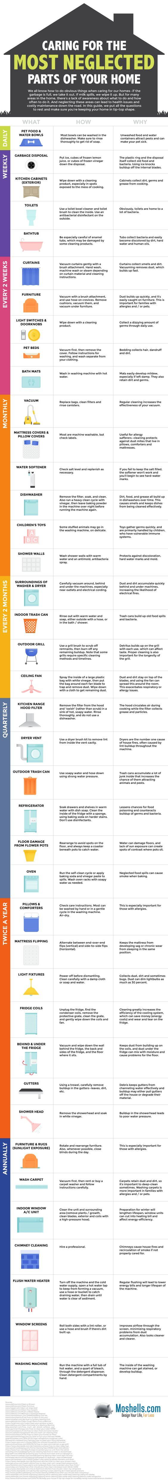 cleaning charts guaranteed to make you an expert neglected parts of your home
